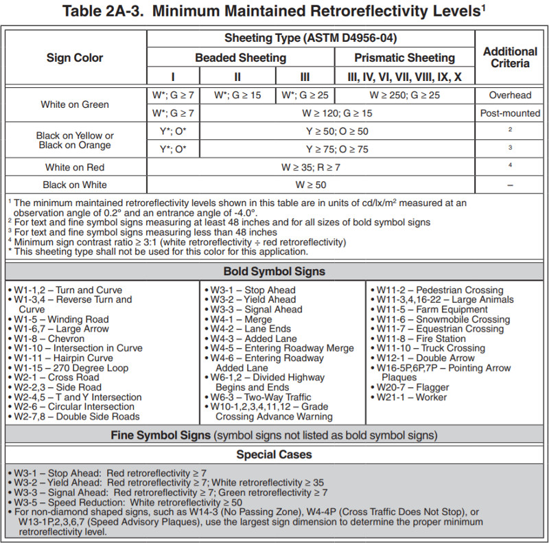 MUTCD (Manual on Unifrom Traffic Control Devices) Table 2A-3. Minimum Maintained Retroreflectivity Levels1