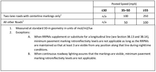 MUTCD Section 3A.03. - Reflective Measurement Systems RetroTek